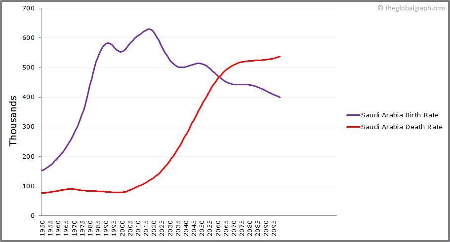 Saudi Arabia  Birth and Death Rate