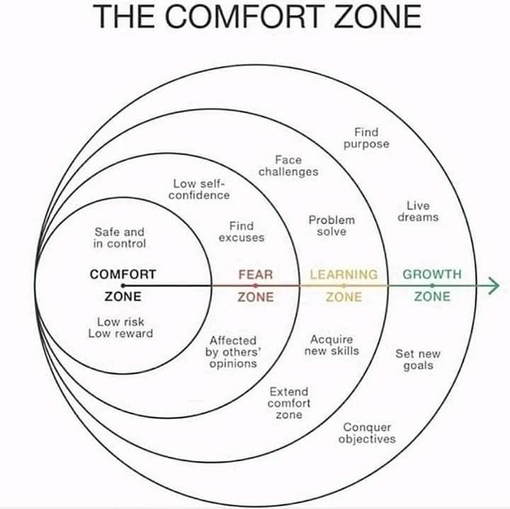 Welcome to जीवन में सफलता के लिए COMFORT ZONE से कैसे बाहर आये