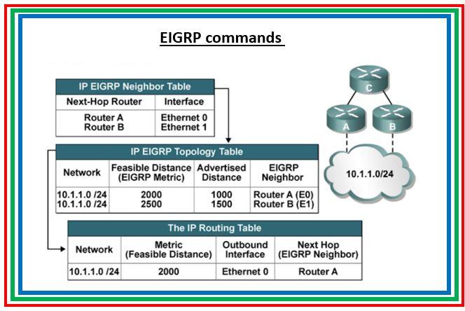 Part 3: Cisco Router commands reference guide : EIGRP