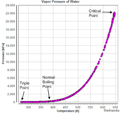 water vapor pressure vs temperature