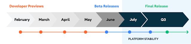 Cronograma de Android11