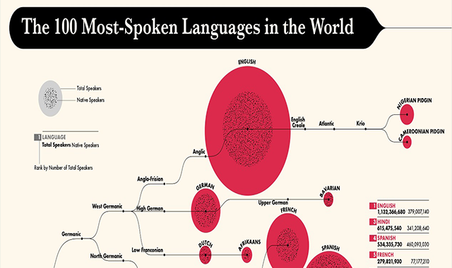 The 100 Most-Spoken Languages in the World