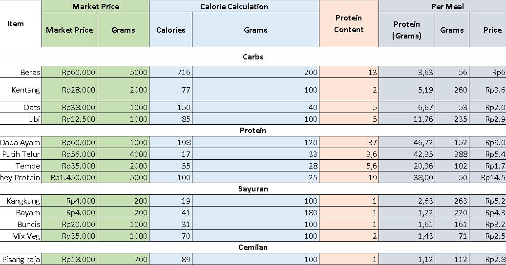 Cara Diet Keto Untuk Pemula