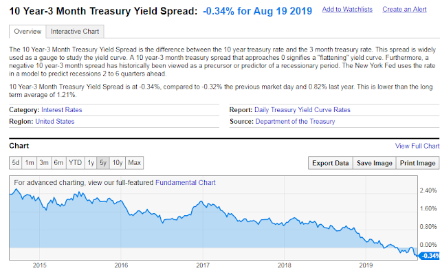 3-month T-Bill and 10 year bonds Yield Differential Chart