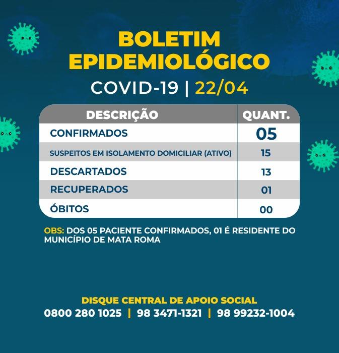 Coronavírus: Em Chapadinha, 15 suspeitos, 5 confirmados, 13 descartados e 1 recuperado; afirma boletim epidemiológico.