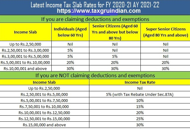 One Important hints about the Income Tax Slab Rates for F.Y 2020-21 & A.Y 2021-22 As per the Budget 2020 With Automated Master of Form 16 Part B with Form 12 BA for f.Y. 2019-20