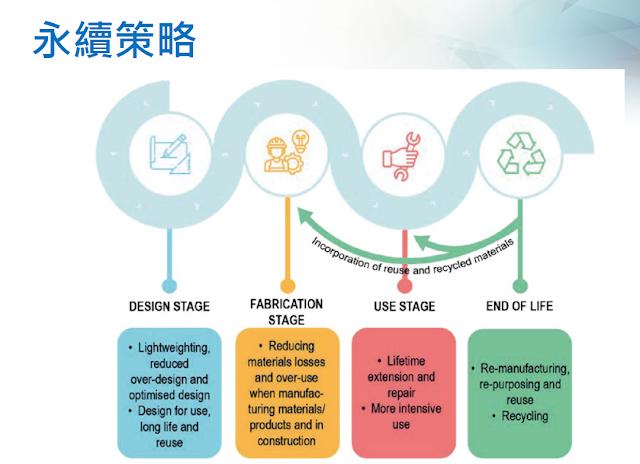 [內部讀書會]20190619_材料效率Material efficiency對於能源轉型之助益