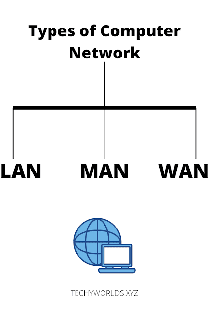 type-of-computer-network