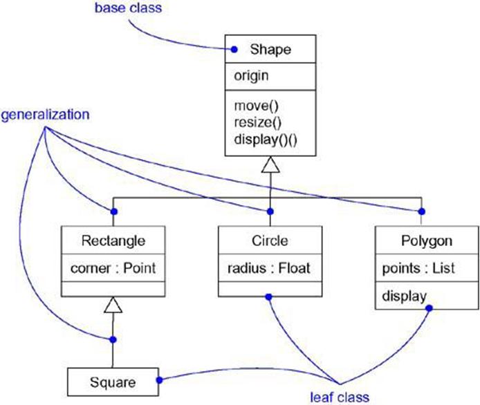 Magic Of Tutorial  Class Diagram For Software Design