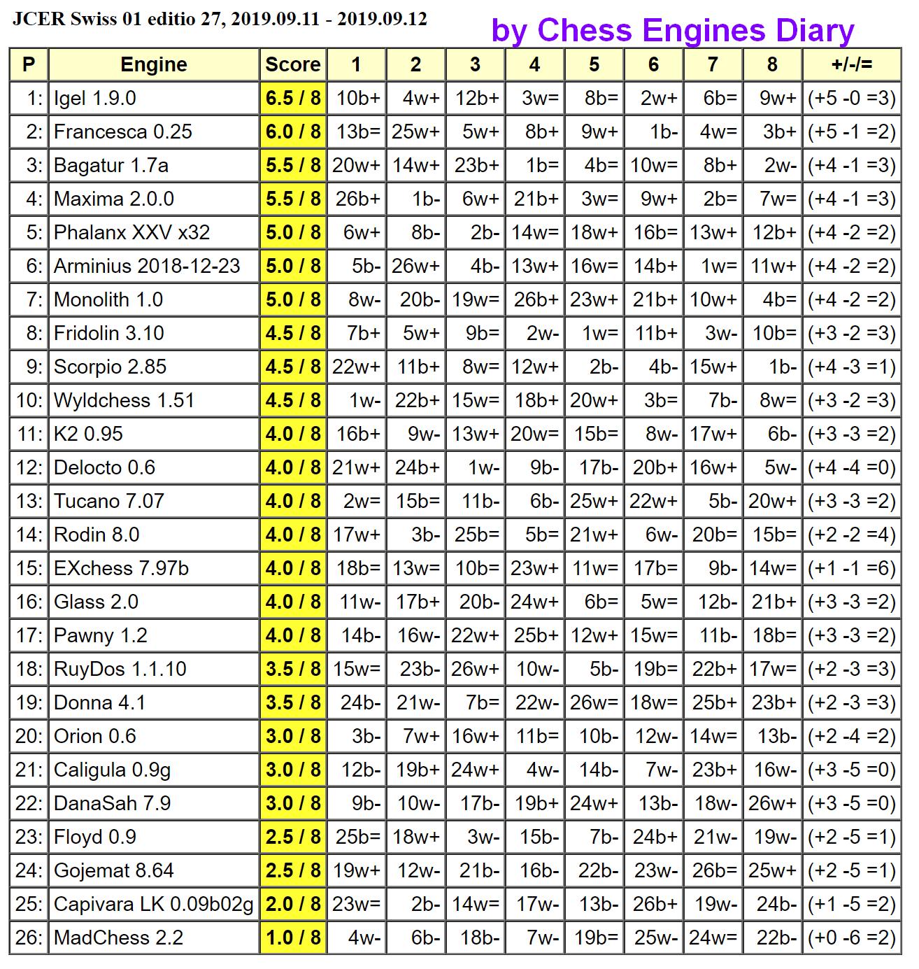 JCER Tournament 2019 - Page 6 2019.09.11.Swiss01.ed27.html