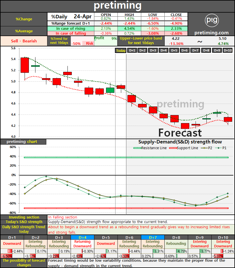 pretiming: F. Daily (Ford Motor Company) F stock price ...