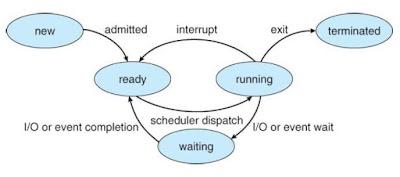 Urutan Proses Sistem Operasi