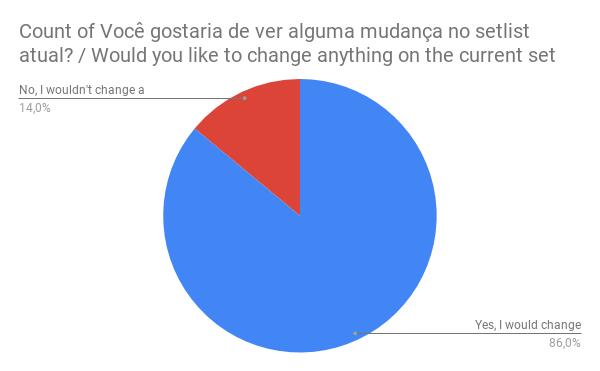 Grafico: 14% dos fãs não querem ver mudança no setlist, 86% querem ver mudança.