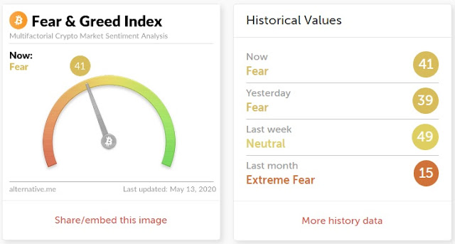 Indeks strachu i chciwości - kryptowaluty.