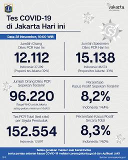 Update Corona di Jakarta : Hari Ini Dilaporkan 1.370 Positif Terpapar COVID-19