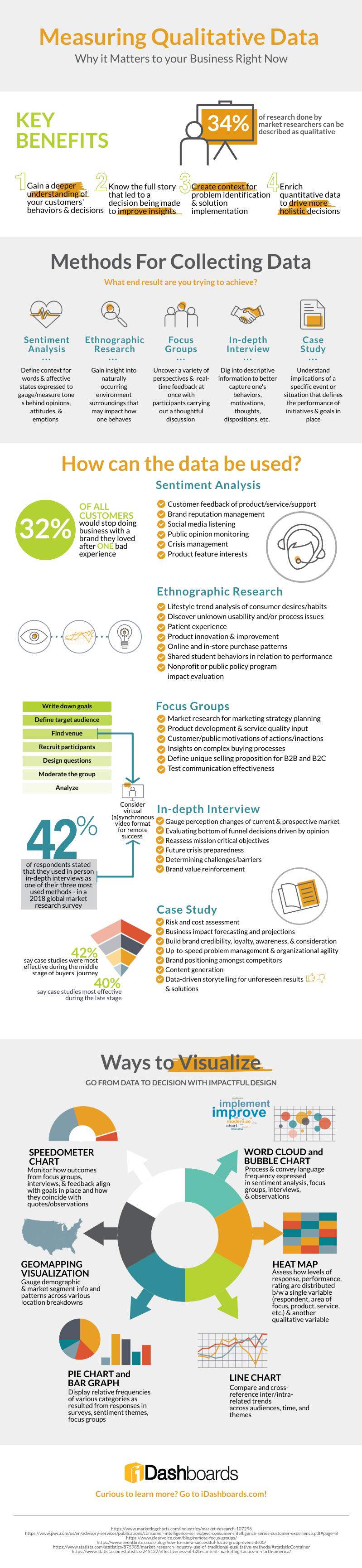 Measuring Qualitative Data #infographic #Business #Data