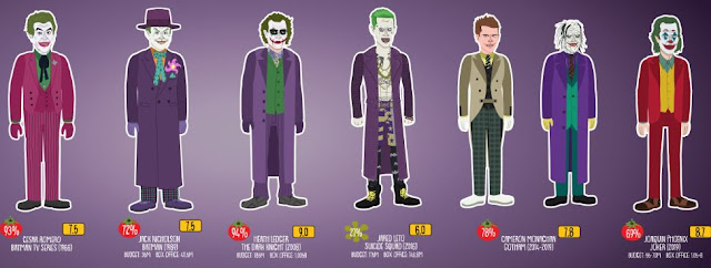 The Evolution Of The Joker Animated