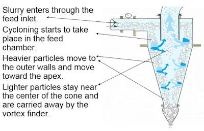 proses pemisahan hidrosiklon (hydrocyclone)