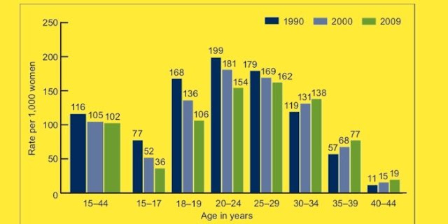 pregnancy risks by age chart