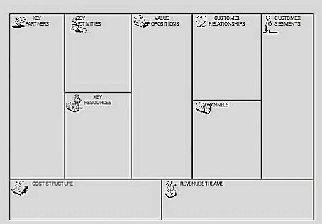 Mengenal Bisnis Model Canvas Untuk Merencanakan Usaha Kebun Ceu Meta