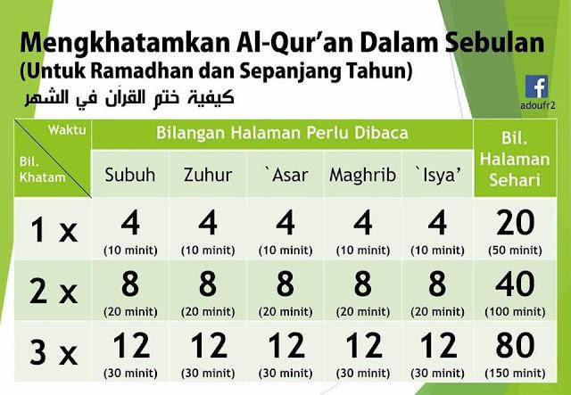 Cara Mudah untuk Khatam Al-Quran dalam Bulan Puasa