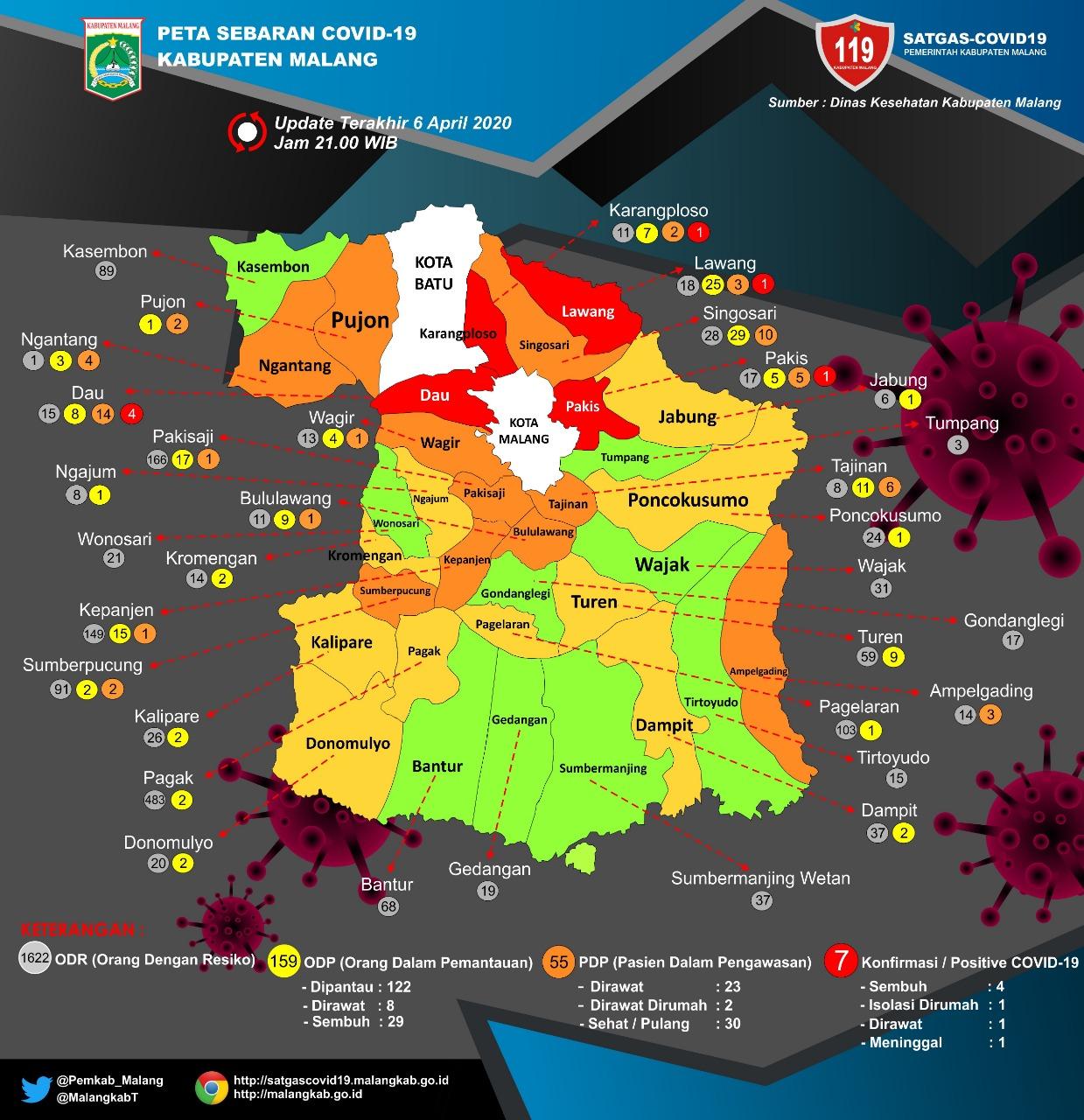 Konfirmasi Pasien Positif Bertambah 2 Orang Dan Kumulatif  Jadi 7 Orang Di Kabupaten Malang