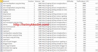 Cara mencuri semua keyword kompetitor3