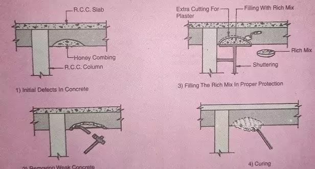honey combine concrete repair