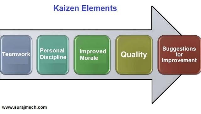 Kaizen elements