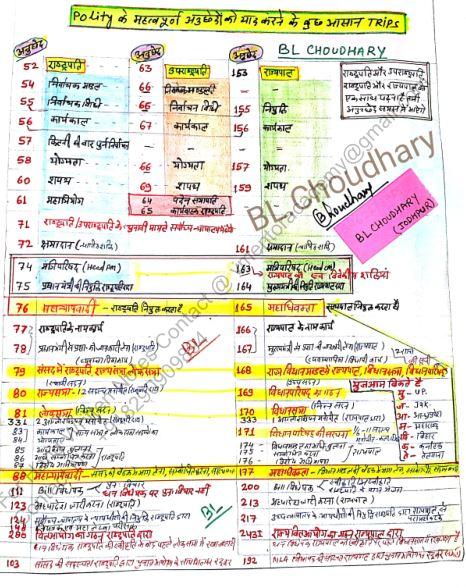 पर्यावरण हस्तलिखित नोट्स : सभी प्रतियोगी परीक्षाओं के लिए   Indian Political Notes : for all Competitive Exams