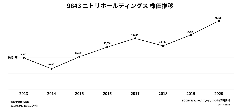 過去7年のニトリ株価推移