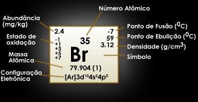 Bromo | Br
