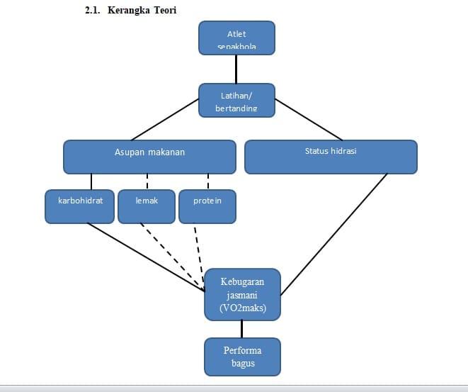 contoh-kerangka-teori-proposal-skripsi