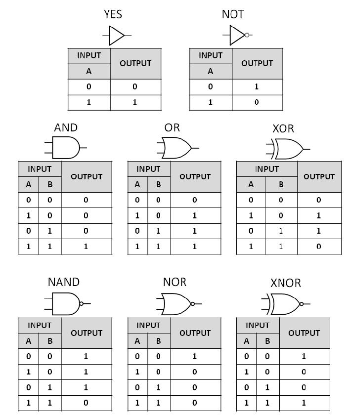 tabel kebenaran logika - researchgate