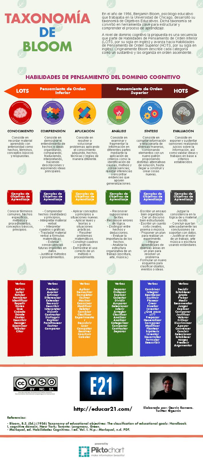 Educapuntes: Taxonomía de Bloom para diseñadores instruccionales