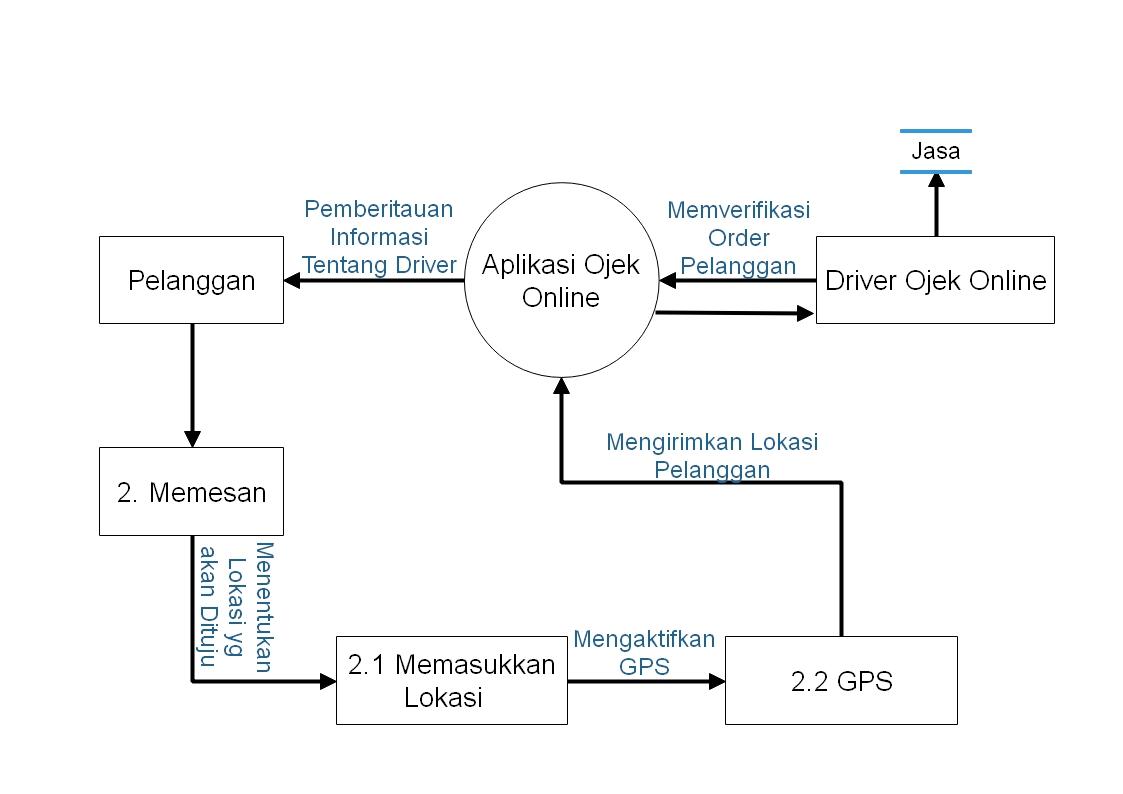 Rancangan data flow diagram sistem ojek online data flow diagram dfd level 2 proses pemesanan ccuart Image collections