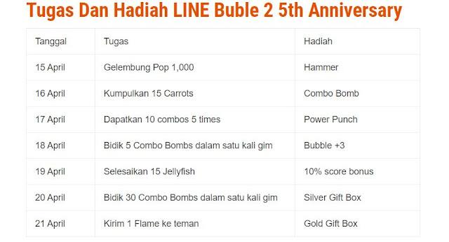LINE Bubble 2 Berikan Hadiah S-Rank Flame Nico