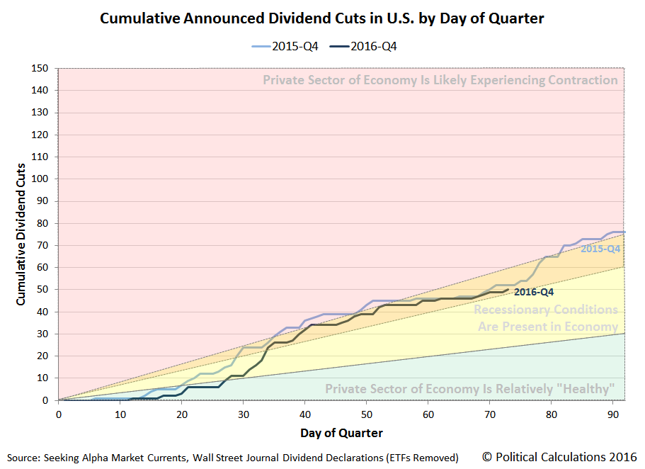 Cumulative Number of Dividend Cuts Announced by U.S. Firms by Day of Quarter, 2015-Q4 vs 2016-Q4