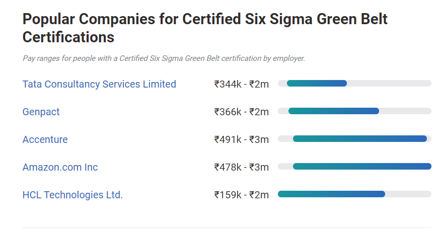 Six Sigma Market