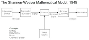Prinsip Dasar dalam Model Komunikasi Menurut Para Ahli