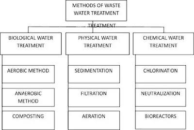 WASTEWATER TREATMENT (#appliedchemistry)(#environmentalegineering)(#wastewater)(#ipumusings)(#biotechnology)