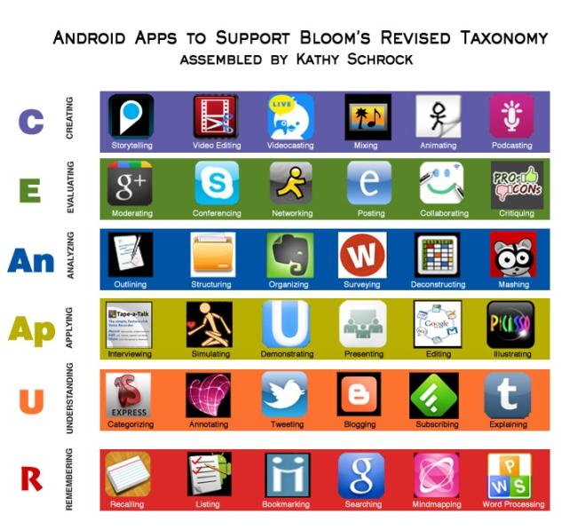 Taxonomía Digital de Bloom aplicada para Android.