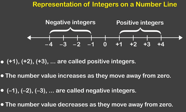 online-courses-in-algebra-representation-integers-numbers