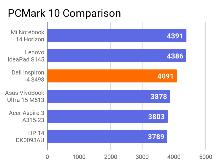 A chart on the comparison of PCMark 10 score of this laptop with other laptops.