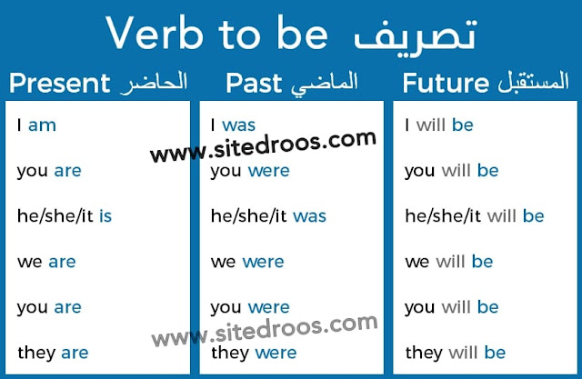 شرح قاعدة verb to be متى نستخدم was, were, am, is, are