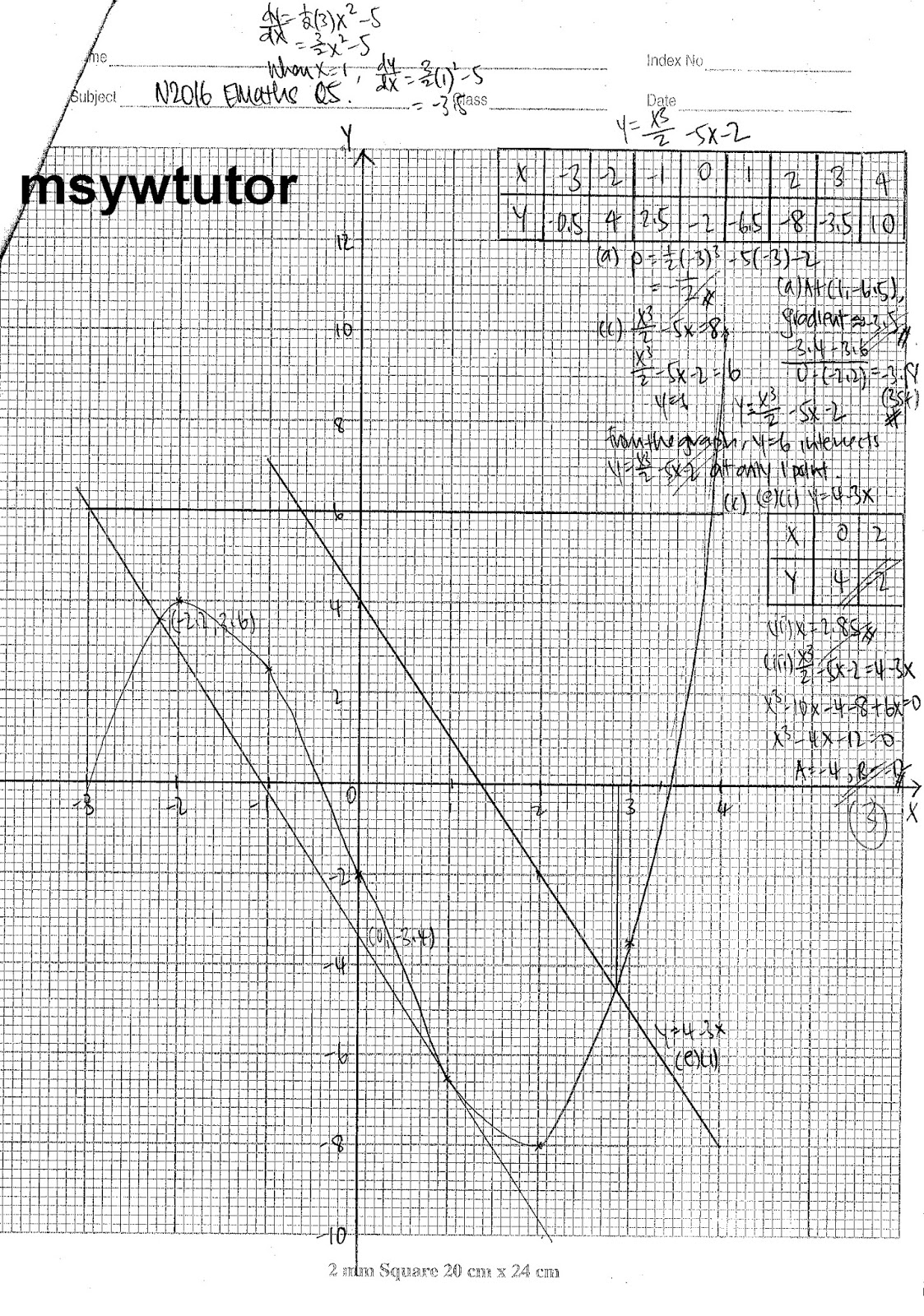 Msyw Elementary Mathematics Emath Paper 1 And 2 Suggested Solutions