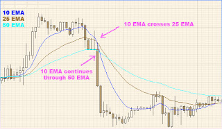 Fast Moving EMA Crosser trik trading emas
