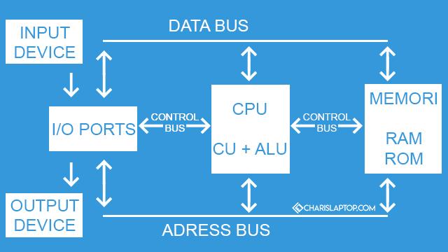 Pengertian Struktur Komputer dan Fungsinya Lengkap