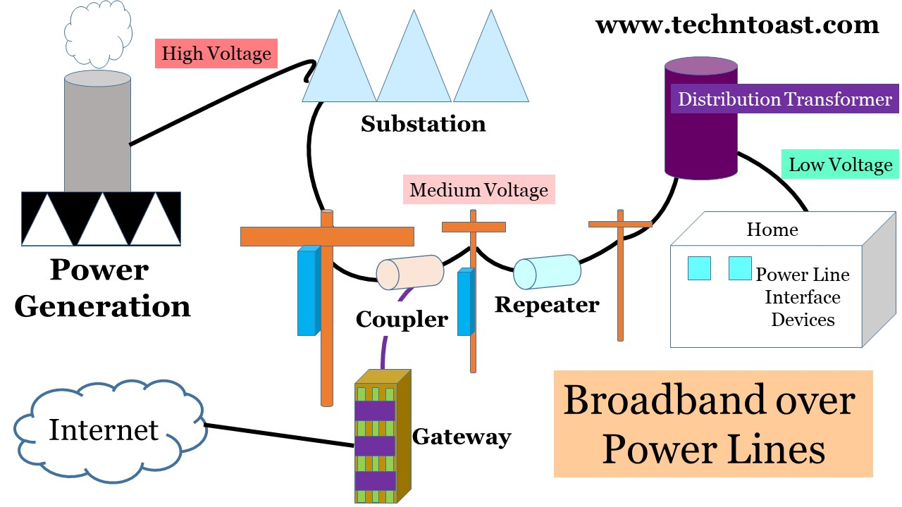 Broadband over power lines adapters