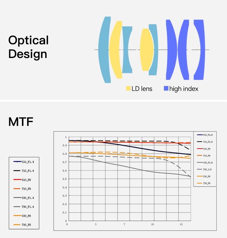 Оптическая схема и MTF-график объектива TTArtisan 40mm f/2.8